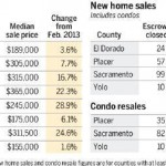 Sacramento Area Housing Chart